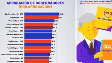 Photo of Cinco gobernadores, con mejor aprobación que AMLO: México Elige