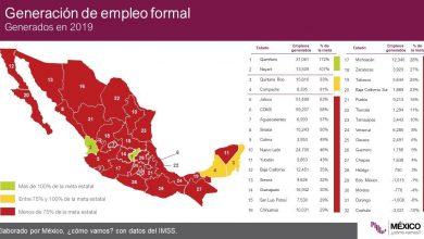 Photo of Solo dos estados generaron suficiente empleo para su población económicamente activa