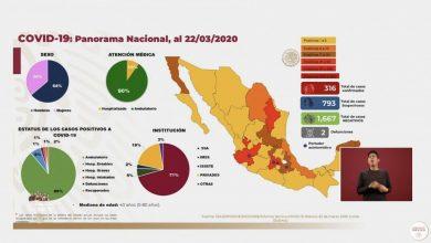 Photo of Llegan a 316 los casos de Covid-19 en México