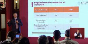 Hay cuatro muertos por Covid.19 en Mexico