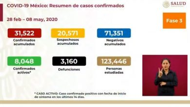 Photo of Supera México las 3 mil muertes por Covid-19