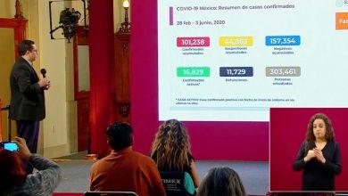 Photo of México supera los 100 mil casos de Covid-19