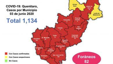 Photo of Se registran 1134 casos de Covid-19 en Querétaro